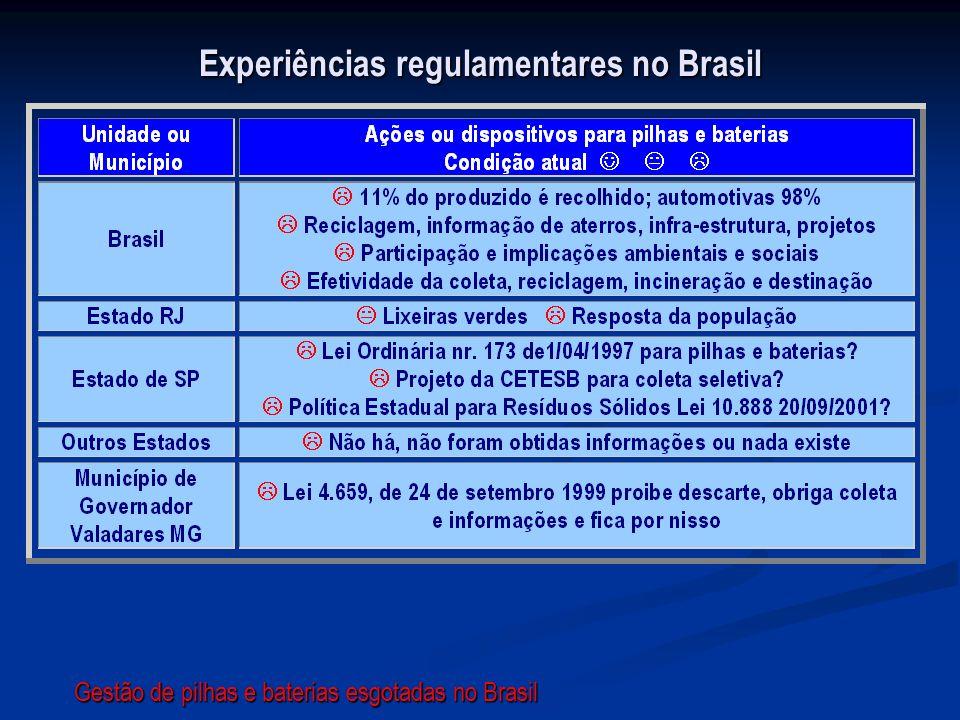 Experiências regulamentares no Brasil Gestão de pilhas e baterias esgotadas no Brasil