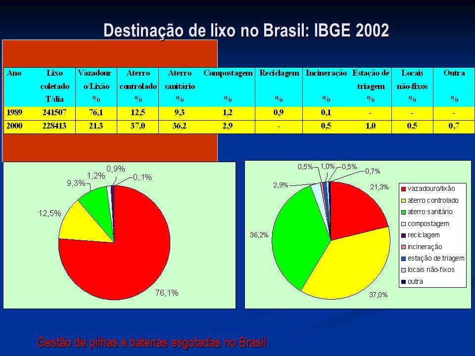 Destinação de lixo no Brasil: IBGE 2002 Gestão de pilhas e baterias esgotadas no Brasil