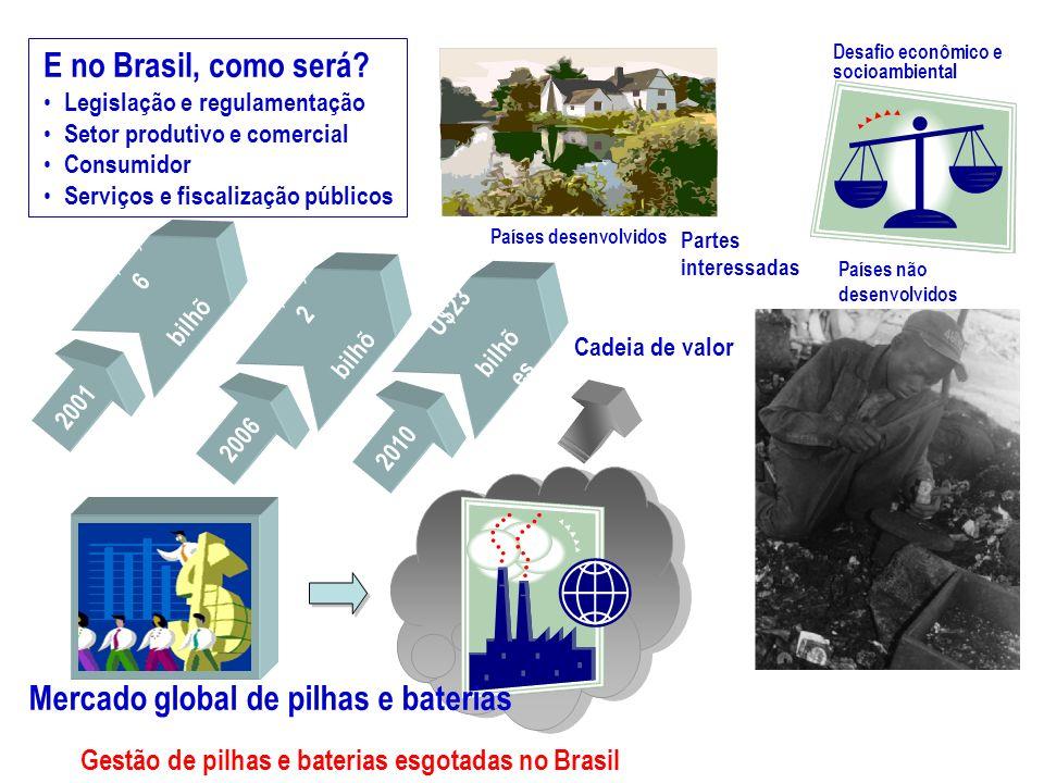 2001 U$13, 6 bilhõ es 2006 U$17, 2 bilhõ es 2010 U$23 bilhõ es Cadeia de valor Países desenvolvidos Países não desenvolvidos Desafio econômico e socio