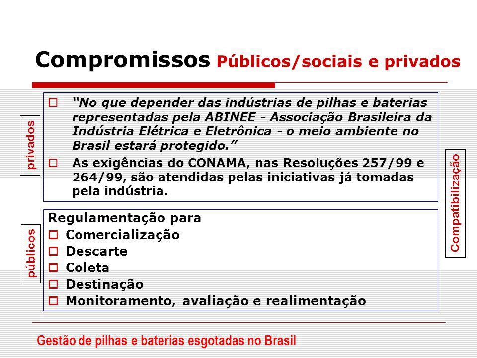Compromissos Públicos/sociais e privados No que depender das indústrias de pilhas e baterias representadas pela ABINEE - Associação Brasileira da Indú