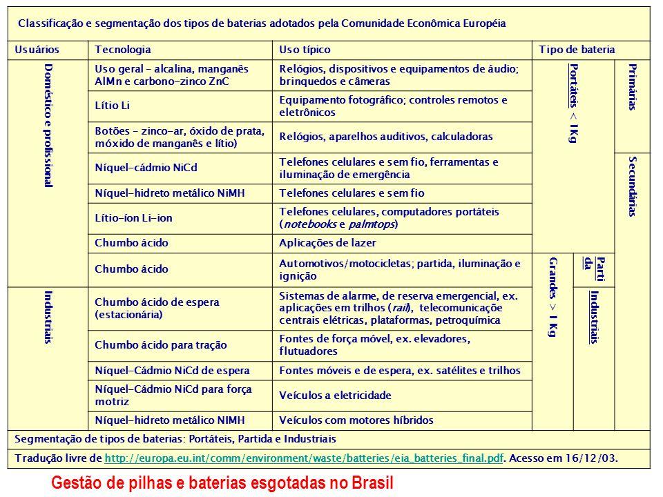 Classificação e segmentação dos tipos de baterias adotados pela Comunidade Econômica Européia UsuáriosTecnologiaUso típicoTipo de bateria Doméstico e