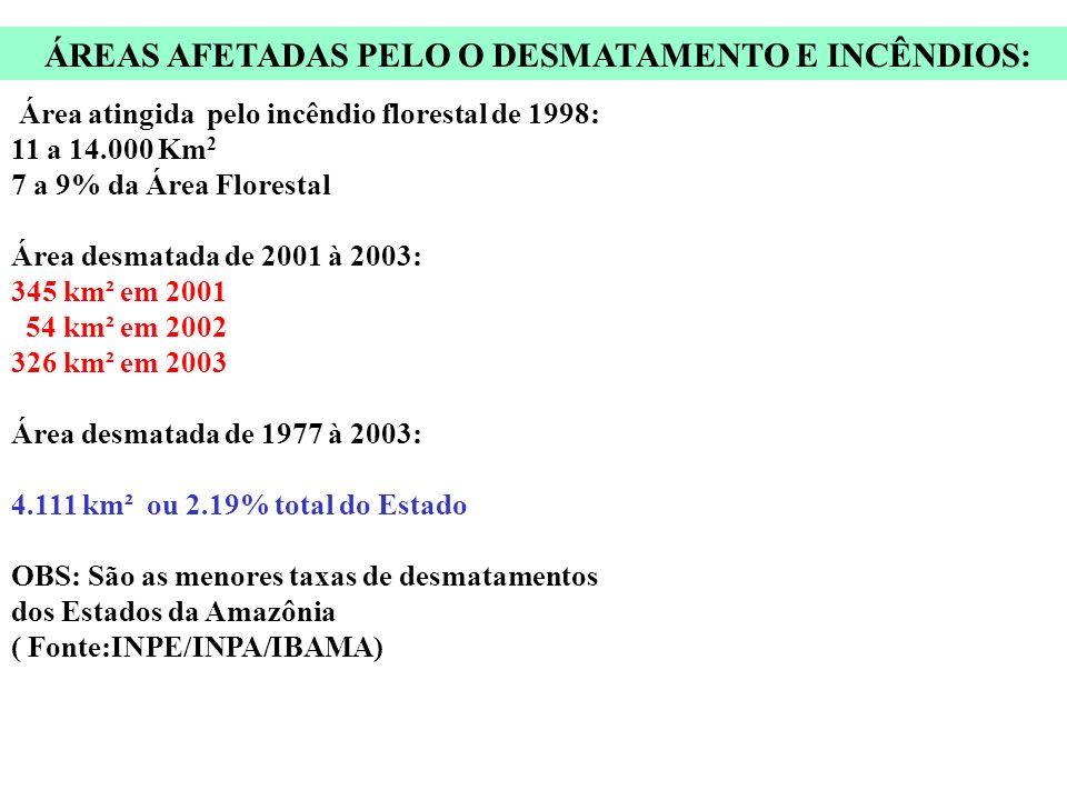 ÁREAS AFETADAS PELO O DESMATAMENTO E INCÊNDIOS: Área atingida pelo incêndio florestal de 1998: 11 a 14.000 Km 2 7 a 9% da Área Florestal Área desmatada de 2001 à 2003: 345 km² em 2001 54 km² em 2002 326 km² em 2003 Área desmatada de 1977 à 2003: 4.111 km² ou 2.19% total do Estado OBS: São as menores taxas de desmatamentos dos Estados da Amazônia ( Fonte:INPE/INPA/IBAMA)