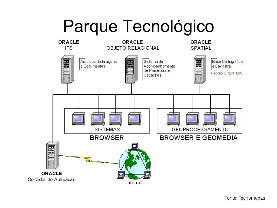 Parque Tecnológico Fonte: Tecnomapas