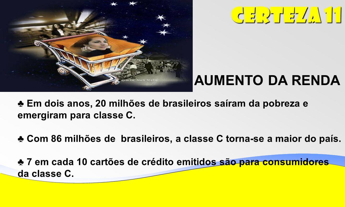 Certeza 11 AUMENTO DA RENDA Em dois anos, 20 milhões de brasileiros saíram da pobreza e emergiram para classe C.