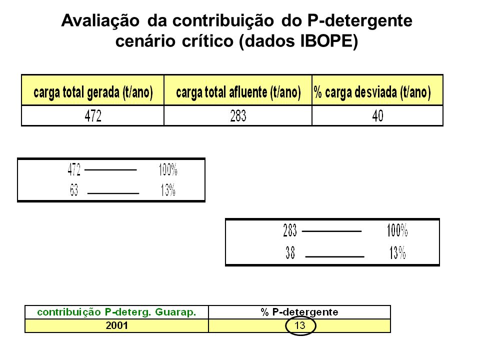 Avaliação da contribuição do P-detergente cenário crítico (dados IBOPE)