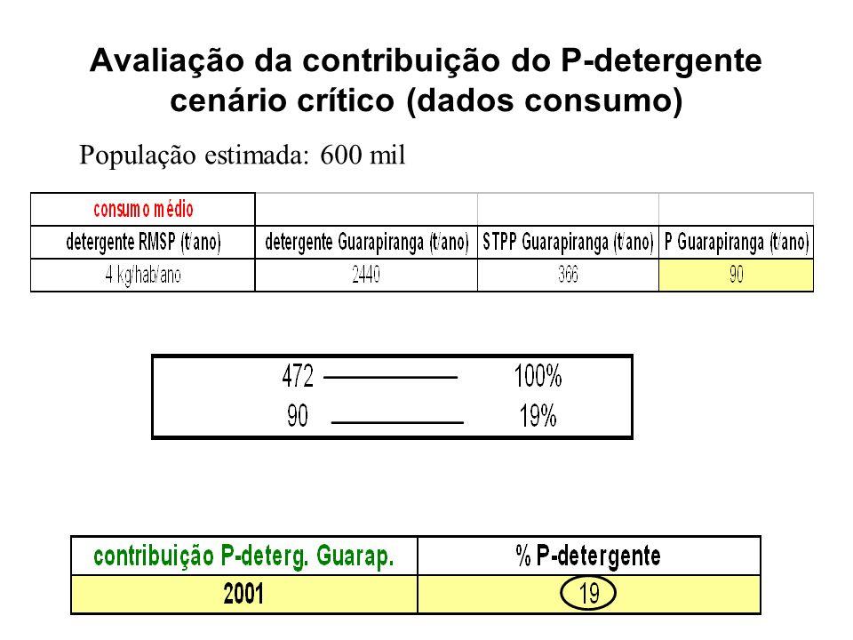 Avaliação da contribuição do P-detergente cenário crítico (dados consumo) População estimada: 600 mil