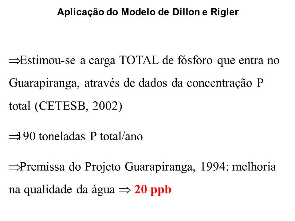 Aplicação do Modelo de Dillon e Rigler Estimou-se a carga TOTAL de fósforo que entra no Guarapiranga, através de dados da concentração P total (CETESB, 2002) 190 toneladas P total/ano Premissa do Projeto Guarapiranga, 1994: melhoria na qualidade da água 20 ppb