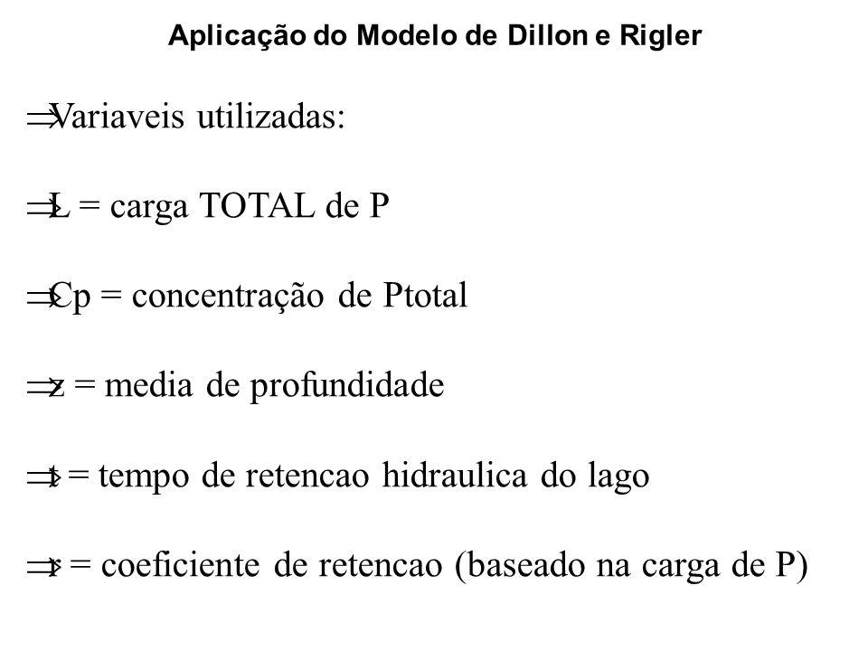 Aplicação do Modelo de Dillon e Rigler Variaveis utilizadas: L = carga TOTAL de P Cp = concentração de Ptotal z = media de profundidade t = tempo de retencao hidraulica do lago r = coeficiente de retencao (baseado na carga de P)