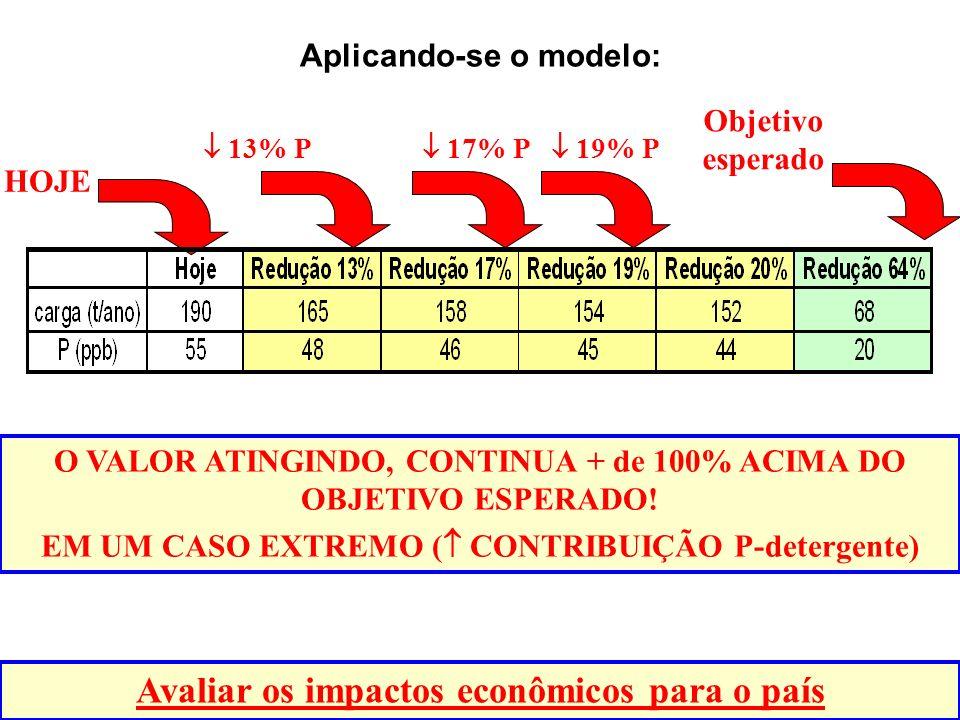 Aplicando-se o modelo: O VALOR ATINGINDO, CONTINUA + de 100% ACIMA DO OBJETIVO ESPERADO.