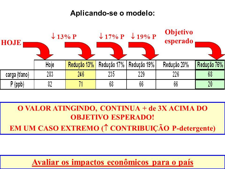 Aplicando-se o modelo: O VALOR ATINGINDO, CONTINUA + de 3X ACIMA DO OBJETIVO ESPERADO.