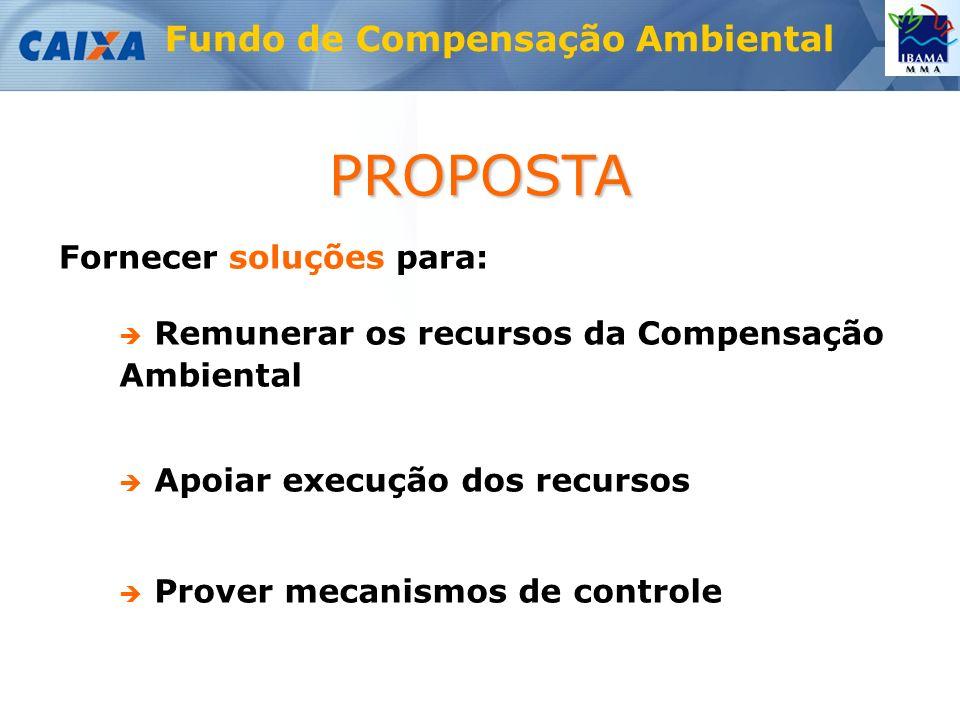 Fundo de Compensação Ambiental Remunerar os recursos da Compensação Ambiental Apoiar execução dos recursos Prover mecanismos de controle PROPOSTA Fornecer soluções para: