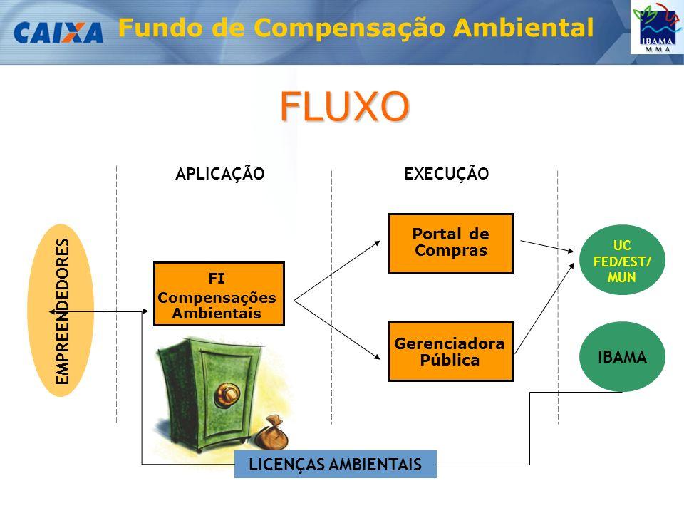 Fundo de Compensação Ambiental FLUXO EMPREENDEDORES UC FED/EST/ MUN APLICAÇÃO LICENÇAS AMBIENTAIS IBAMA EXECUÇÃO FI Compensações Ambientais Gerenciadora Pública Portal de Compras