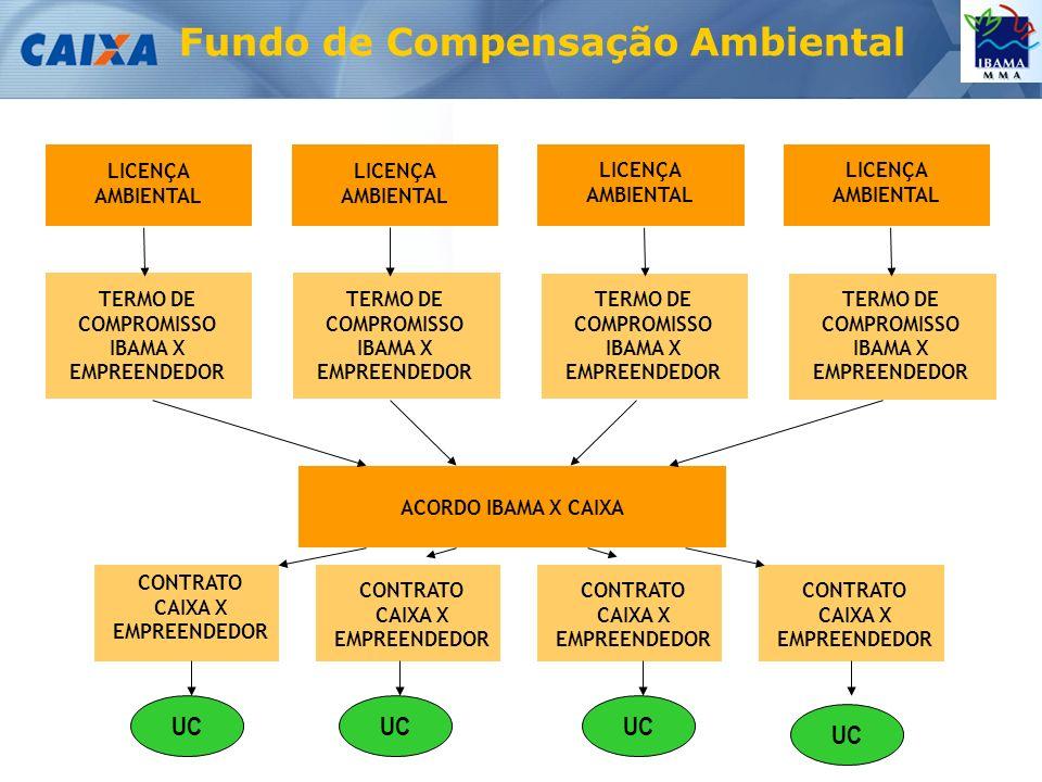 Fundo de Compensação Ambiental ACORDO IBAMA X CAIXA TERMO DE COMPROMISSO IBAMA X EMPREENDEDOR CONTRATO CAIXA X EMPREENDEDOR CONTRATO CAIXA X EMPREENDEDOR CONTRATO CAIXA X EMPREENDEDOR CONTRATO CAIXA X EMPREENDEDOR TERMO DE COMPROMISSO IBAMA X EMPREENDEDOR TERMO DE COMPROMISSO IBAMA X EMPREENDEDOR TERMO DE COMPROMISSO IBAMA X EMPREENDEDOR LICENÇA AMBIENTAL LICENÇA AMBIENTAL LICENÇA AMBIENTAL LICENÇA AMBIENTAL UC