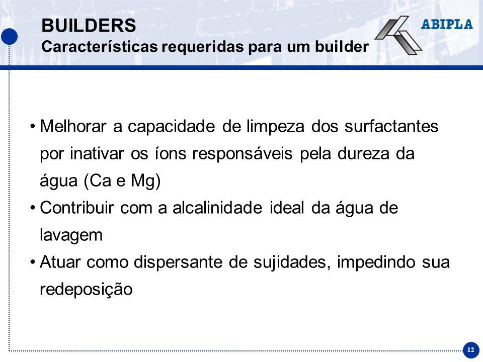 12 BUILDERS Características requeridas para um builder Melhorar a capacidade de limpeza dos surfactantes por inativar os íons responsáveis pela dureza