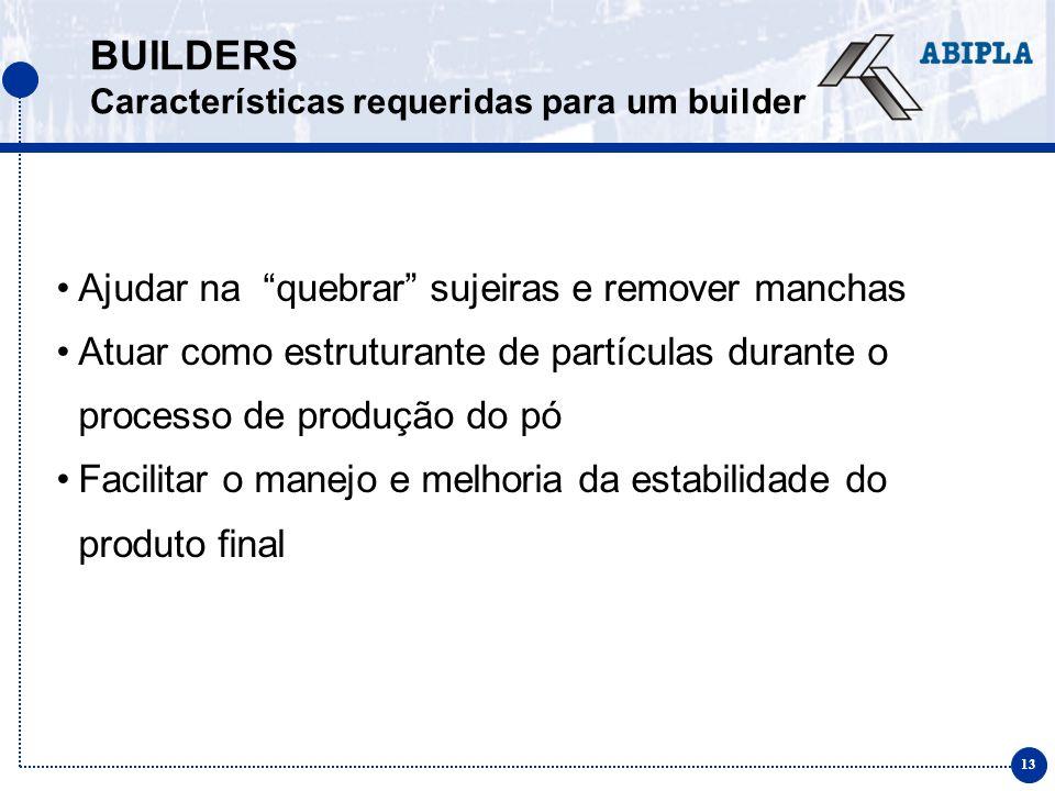 13 BUILDERS Características requeridas para um builder Ajudar na quebrar sujeiras e remover manchas Atuar como estruturante de partículas durante o pr