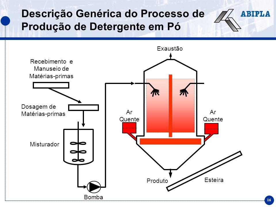 16 Descrição Genérica do Processo de Produção de Detergente em Pó Exaustão Ar Quente Bomba Ar Quente Esteira Produto Recebimento e Manuseio de Matéria