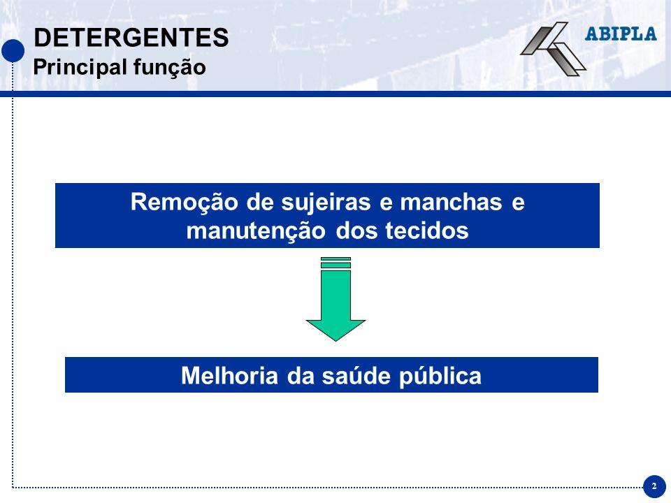 2 DETERGENTES Principal função Remoção de sujeiras e manchas e manutenção dos tecidos Melhoria da saúde pública