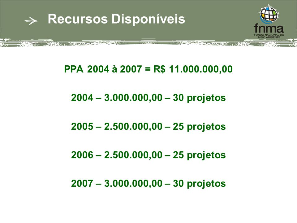 Recursos Disponíveis PPA 2004 à 2007 = R$ 11.000.000,00 2004 – 3.000.000,00 – 30 projetos 2005 – 2.500.000,00 – 25 projetos 2006 – 2.500.000,00 – 25 projetos 2007 – 3.000.000,00 – 30 projetos