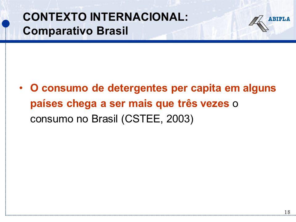 18 CONTEXTO INTERNACIONAL: Comparativo Brasil O consumo de detergentes per capita em alguns países chega a ser mais que três vezes o consumo no Brasil (CSTEE, 2003)
