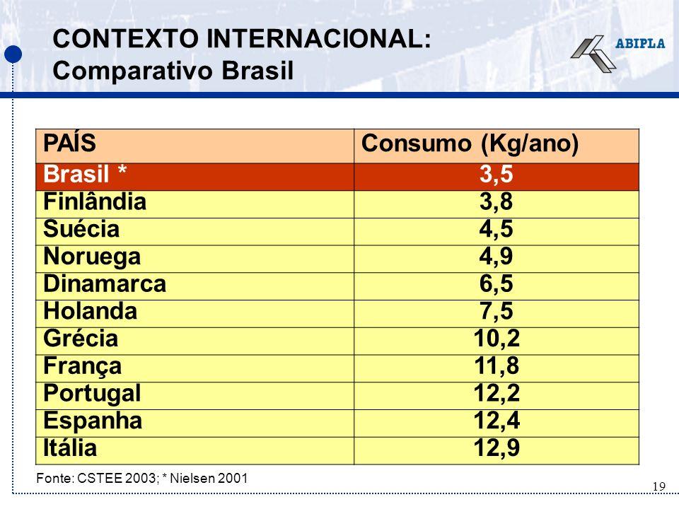 19 CONTEXTO INTERNACIONAL: Comparativo Brasil PAÍSConsumo (Kg/ano) Brasil *3,5 Finlândia3,8 Suécia4,5 Noruega4,9 Dinamarca6,5 Holanda7,5 Grécia10,2 França11,8 Portugal12,2 Espanha12,4 Itália12,9 Fonte: CSTEE 2003; * Nielsen 2001