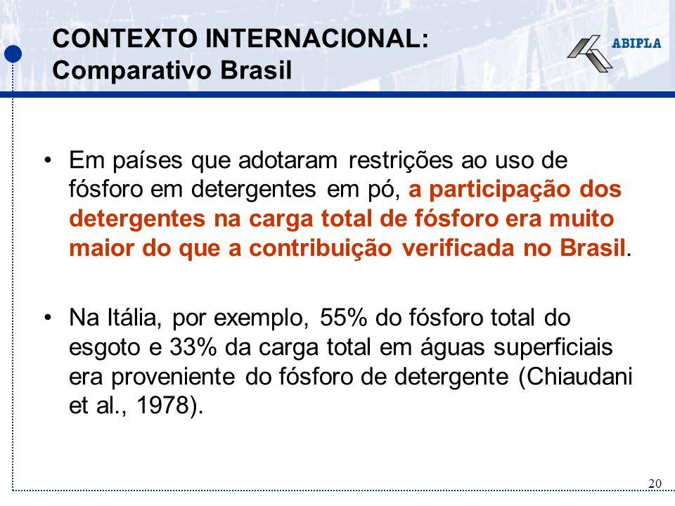 20 CONTEXTO INTERNACIONAL: Comparativo Brasil Em países que adotaram restrições ao uso de fósforo em detergentes em pó, a participação dos detergentes na carga total de fósforo era muito maior do que a contribuição verificada no Brasil.