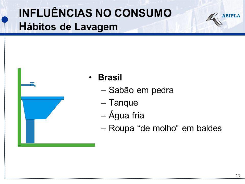 23 INFLUÊNCIAS NO CONSUMO H ábitos de Lavagem Brasil –Sabão em pedra –Tanque –Água fria –Roupa de molho em baldes