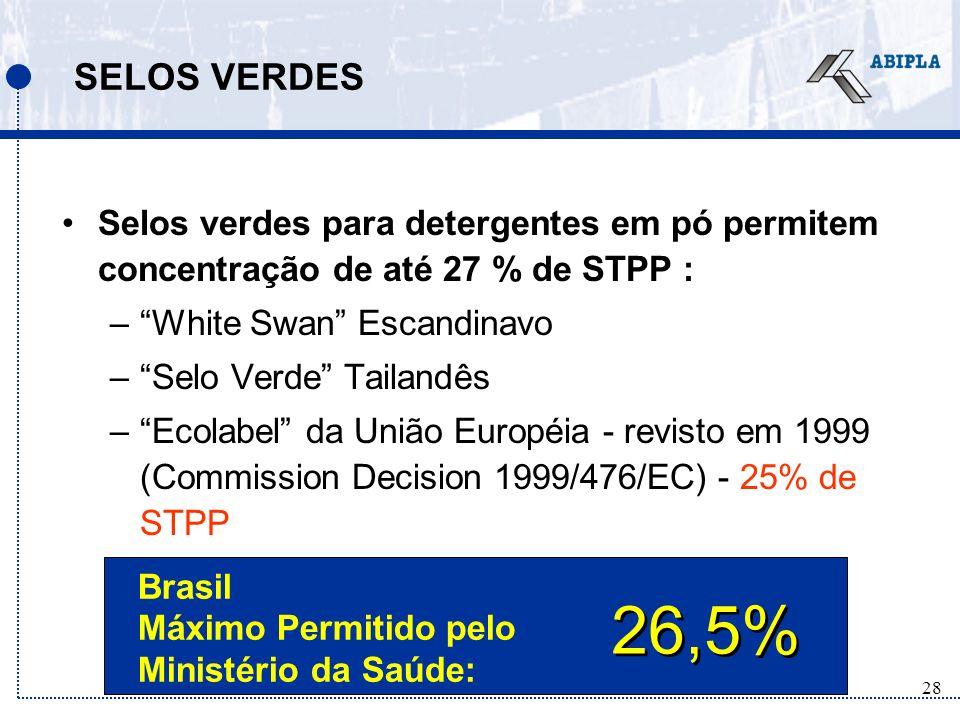 28 SELOS VERDES Selos verdes para detergentes em pó permitem concentração de até 27 % de STPP : –White Swan Escandinavo –Selo Verde Tailandês –Ecolabel da União Européia - revisto em 1999 (Commission Decision 1999/476/EC) - 25% de STPP 26,5% Brasil Máximo Permitido pelo Ministério da Saúde: