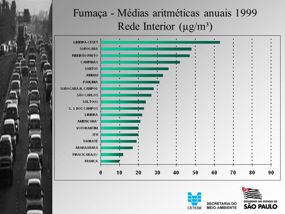 Fumaça - Médias aritméticas anuais 1999 Rede Interior (µg/m³)