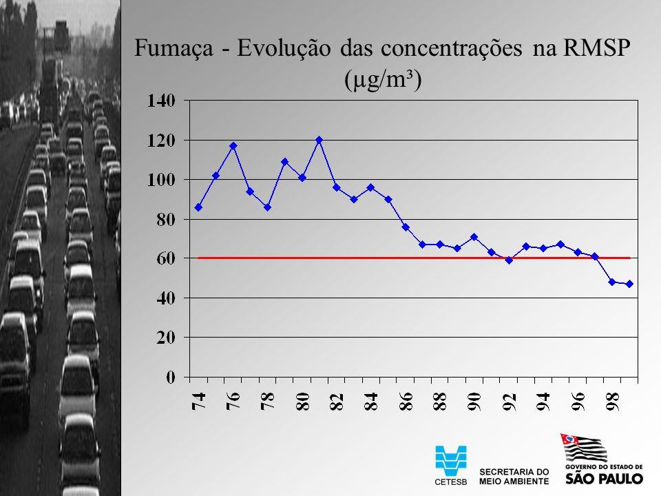 Fumaça - Evolução das concentrações na RMSP (µg/m³)