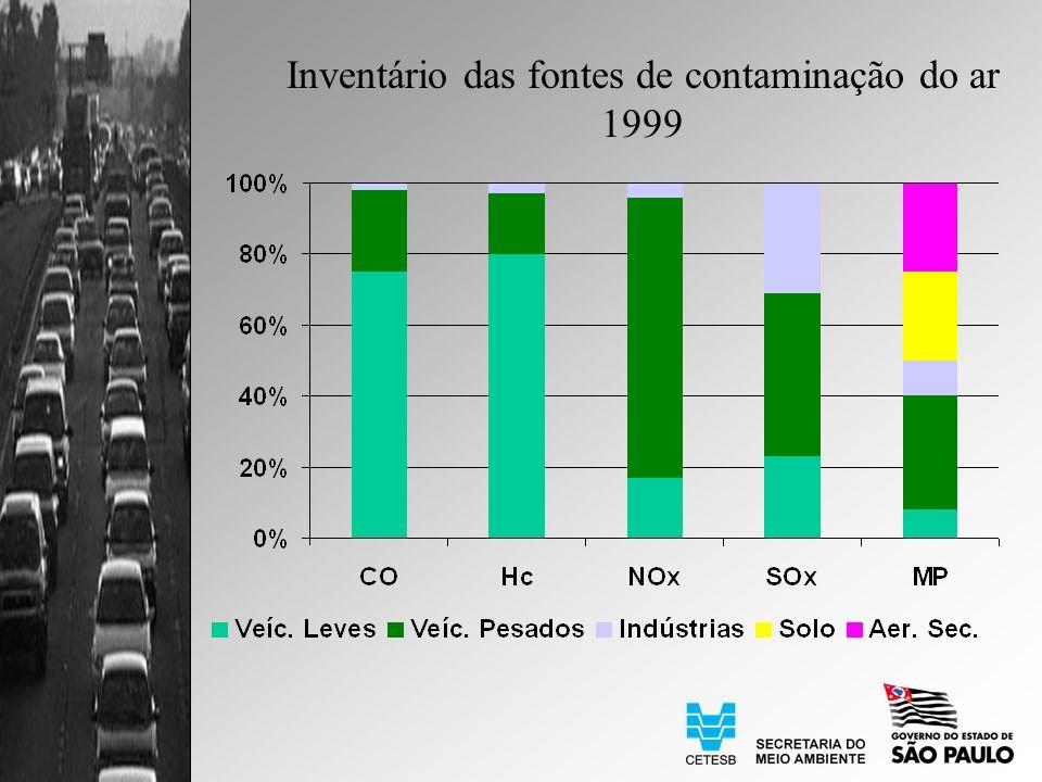 Inventário das fontes de contaminação do ar 1999