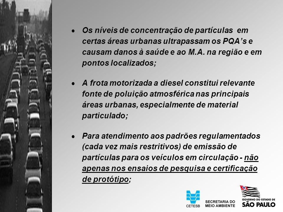 Os níveis de concentração de partículas em certas áreas urbanas ultrapassam os PQAs e causam danos à saúde e ao M.A.