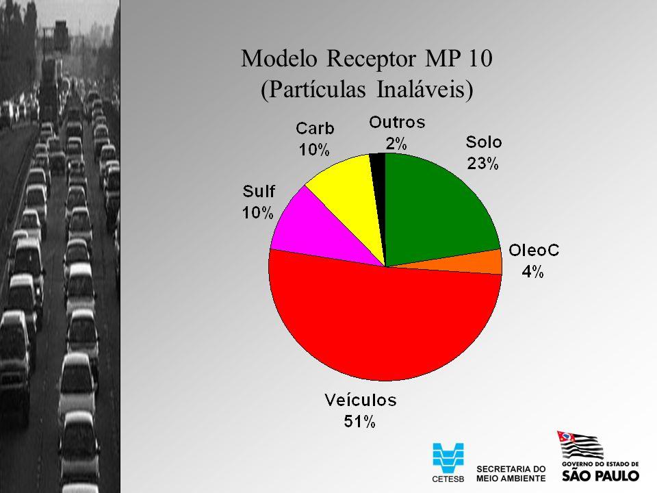 Modelo Receptor MP 10 (Partículas Inaláveis)