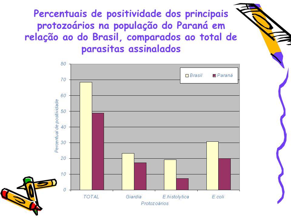 Resultados no Brasil Parasitas prevalentes : Ascaris lumbricoides (40,48%), Trichuris trichiura (28,02%) Giardia lamblia (23,14%)