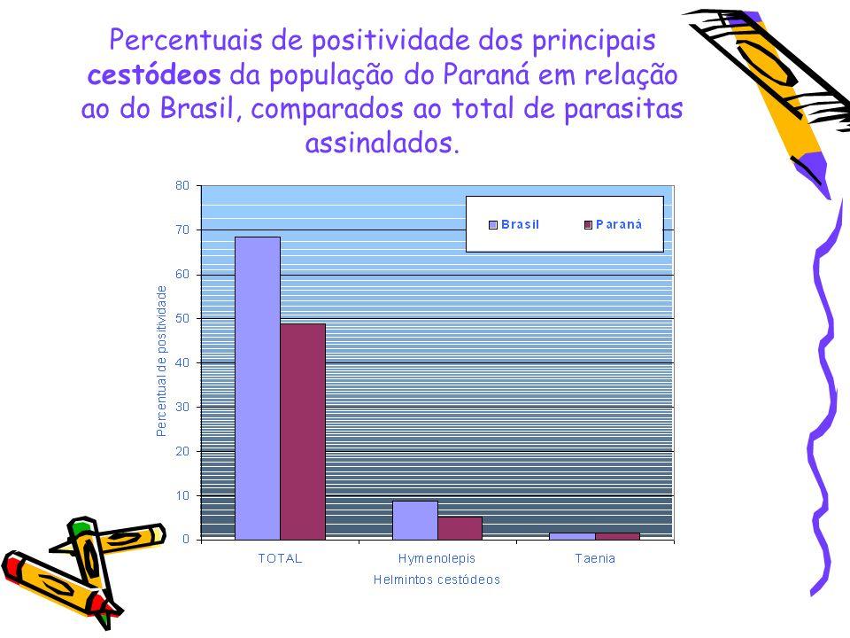 Percentuais de positividade dos principais protozoários na população do Paraná em relação ao do Brasil, comparados ao total de parasitas assinalados