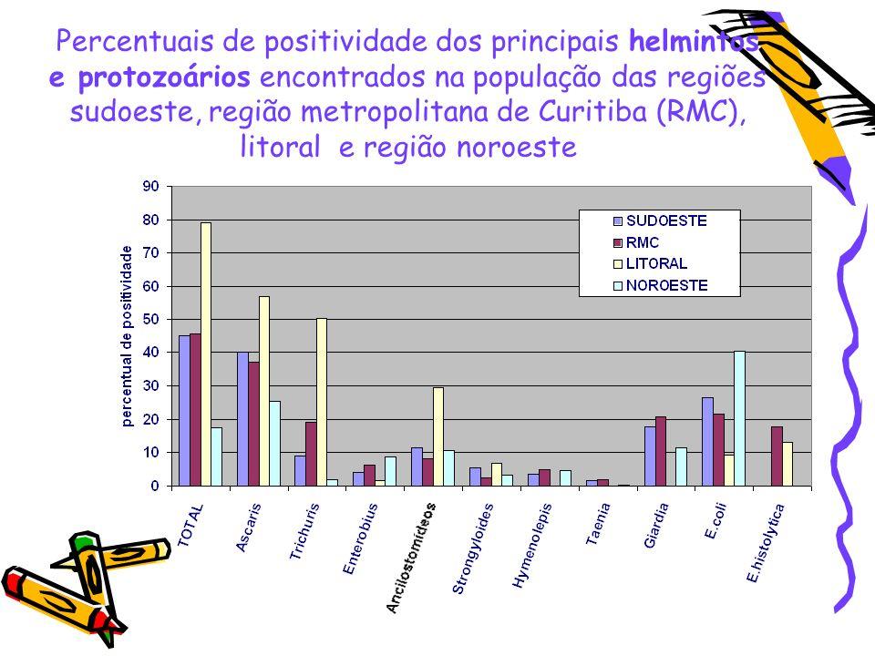 Percentuais de positividade dos principais helmintos e protozoários encontrados na população das regiões sudoeste, região metropolitana de Curitiba (RMC), litoral e região noroeste