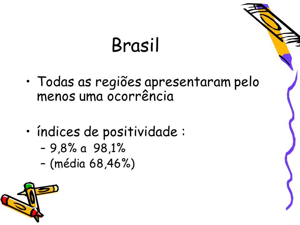 Brasil Todas as regiões apresentaram pelo menos uma ocorrência índices de positividade : –9,8% a 98,1% –(média 68,46%)