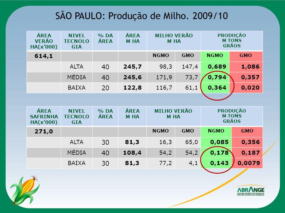 SÃO PAULO: Produção de Milho. 2009/10 ÁREA VERÃO HA(x000) NIVEL TECNOLO GIA % DA ÁREA M HA MILHO VERÃO M HA PRODUÇÃO M TONS GRÃOS 614,1 NGMOGMONGMOGMO