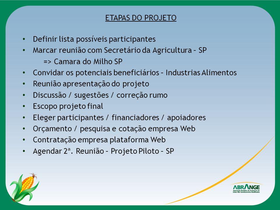 ETAPAS DO PROJETO Definir lista possíveis participantes Marcar reunião com Secretário da Agricultura – SP => Camara do Milho SP Convidar os potenciais