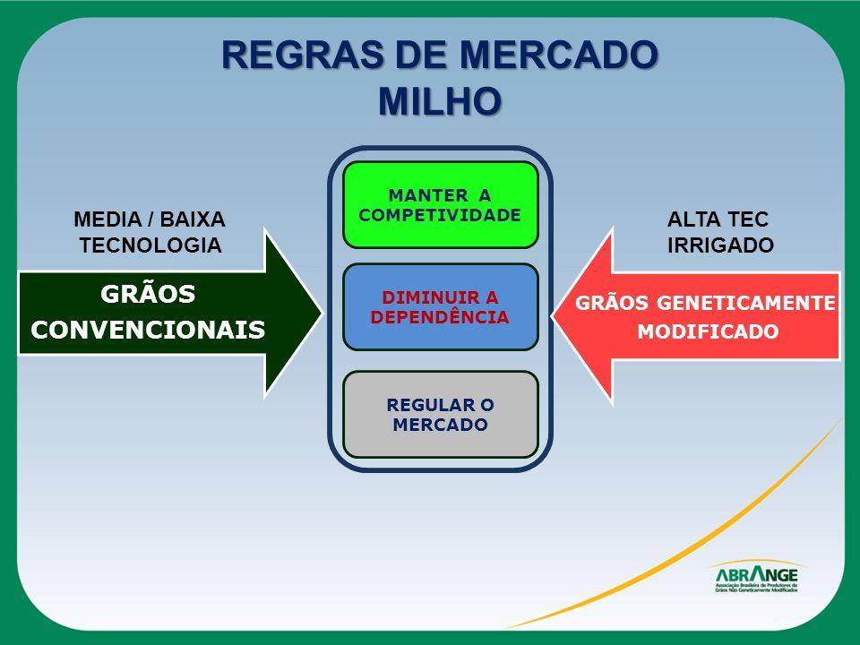 MANTER A COMPETIVIDADE DIMINUIR A DEPENDÊNCIA REGULAR O MERCADO REGRAS DE MERCADO MILHO GRÃOS CONVENCIONAIS GRÃOS GENETICAMENTE MODIFICADO ALTA TEC IR