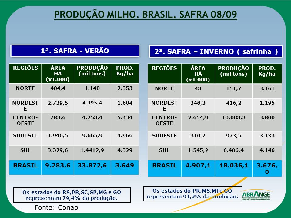 PRODUÇÃO MILHO. BRASIL. SAFRA 08/09 REGIÕESÁREA HÁ (x1.000) PRODUÇÃO (mil tons) PROD. Kg/ha NORTE484,41.1402.353 NORDEST E 2.739,5 4.395,4 1.604 CENTR
