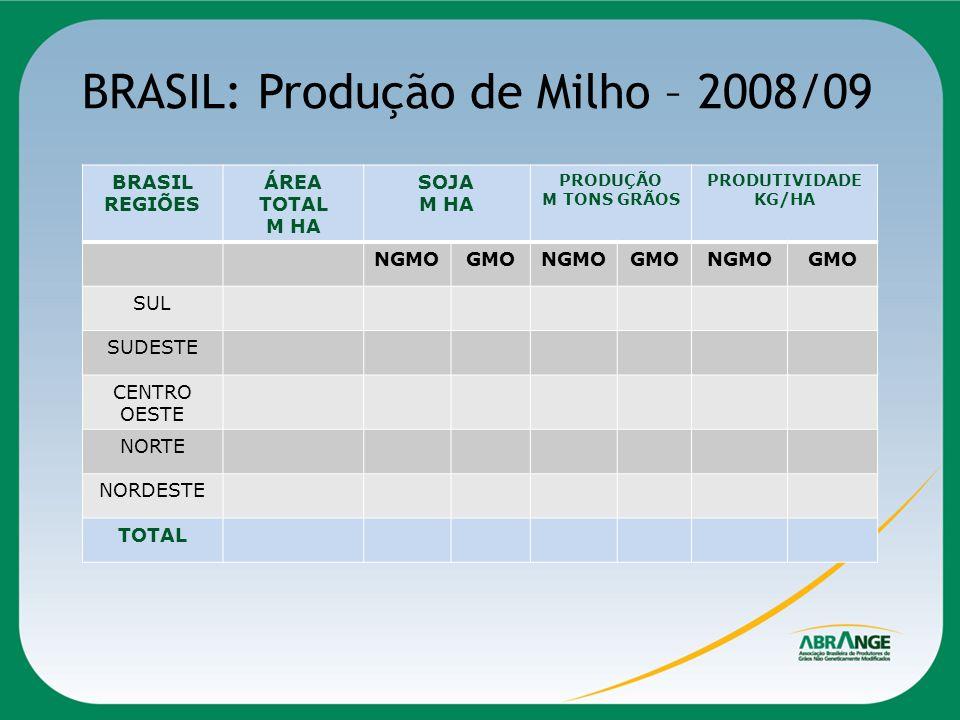 BRASIL: Produção de Milho – 2008/09 BRASIL REGIÕES ÁREA TOTAL M HA SOJA M HA PRODUÇÃO M TONS GRÃOS PRODUTIVIDADE KG/HA NGMOGMONGMOGMONGMOGMO SUL SUDES
