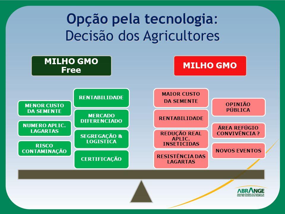 Opção pela tecnologia: Decisão dos Agricultores MILHO GMO Free MILHO GMO RESISTÊNCIA DAS LAGARTAS REDUÇÃO REAL APLIC. INSETICIDAS RENTABILIDADE MAIOR