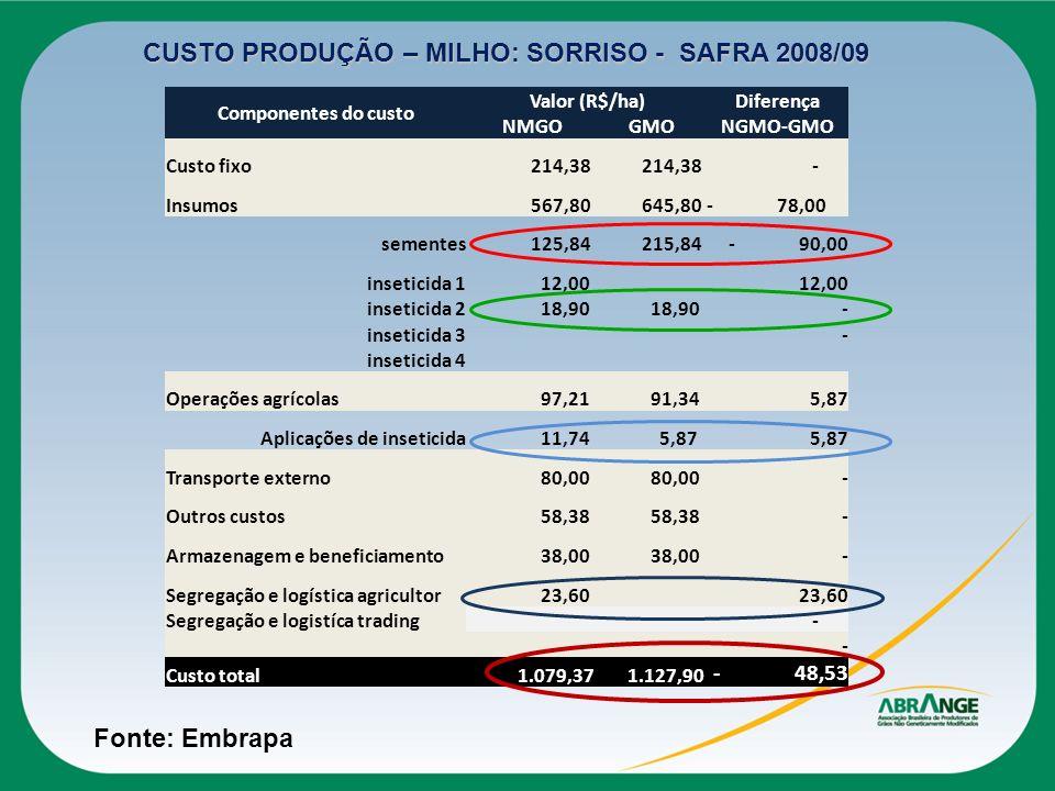 Componentes do custo Valor (R$/ha)Diferença NMGO GMONGMO-GMO Custo fixo 214,38 - Insumos 567,80 645,80- 78,00 sementes 125,84 215,84- 90,00 inseticida
