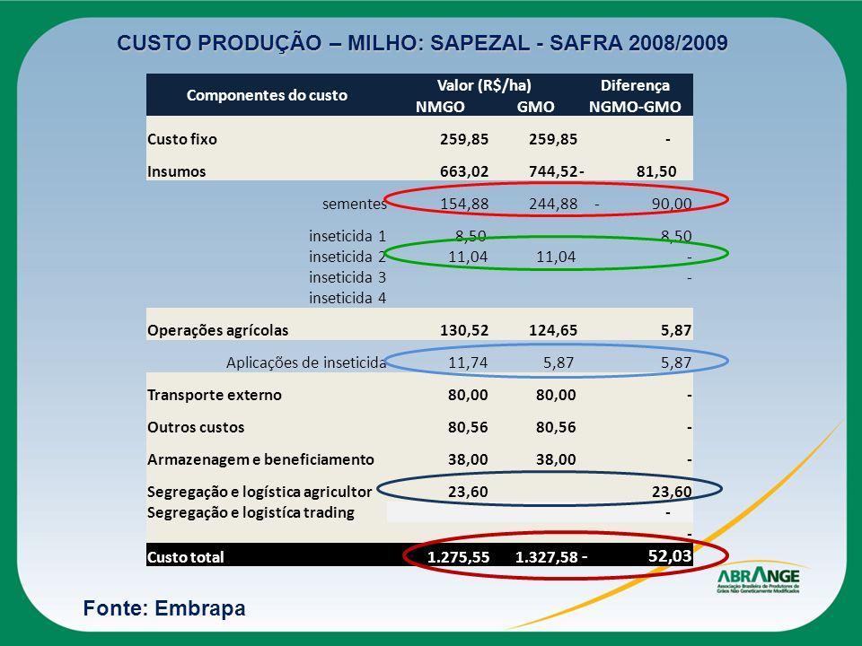 Componentes do custo Valor (R$/ha)Diferença NMGO GMONGMO-GMO Custo fixo 259,85 - Insumos 663,02 744,52- 81,50 sementes 154,88 244,88- 90,00 inseticida
