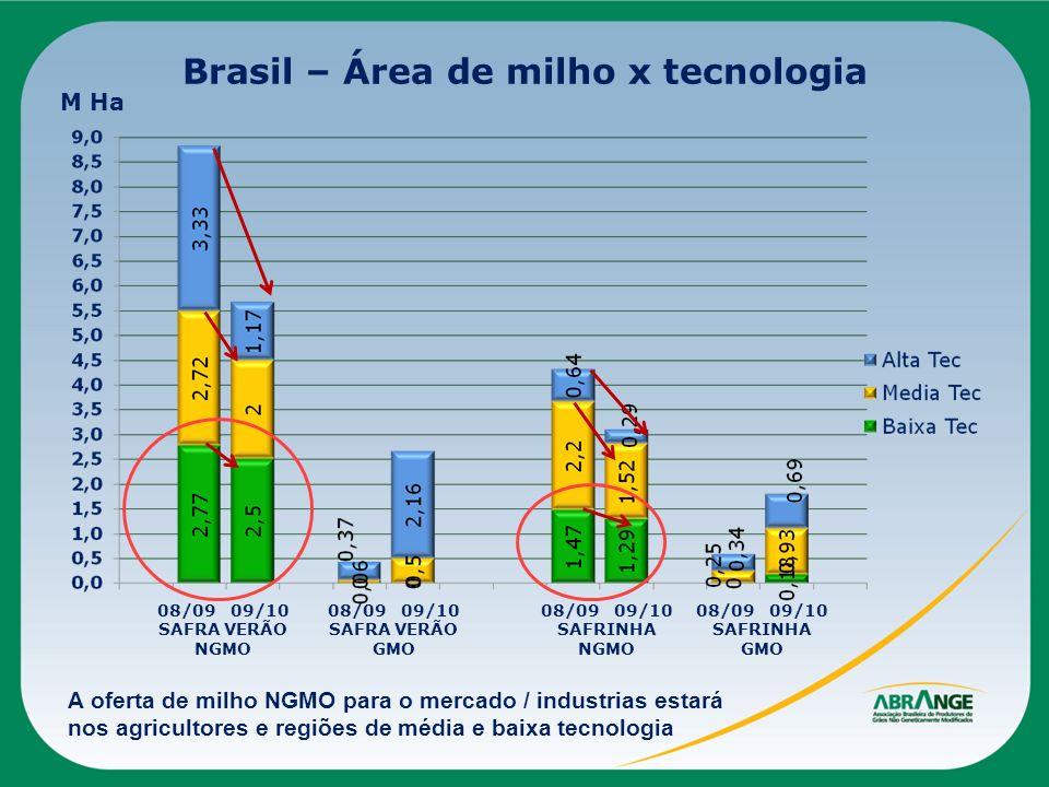 Brasil – Área de milho x tecnologia 08/09 09/10 SAFRA VERÃO NGMO M Ha A oferta de milho NGMO para o mercado / industrias estará nos agricultores e reg