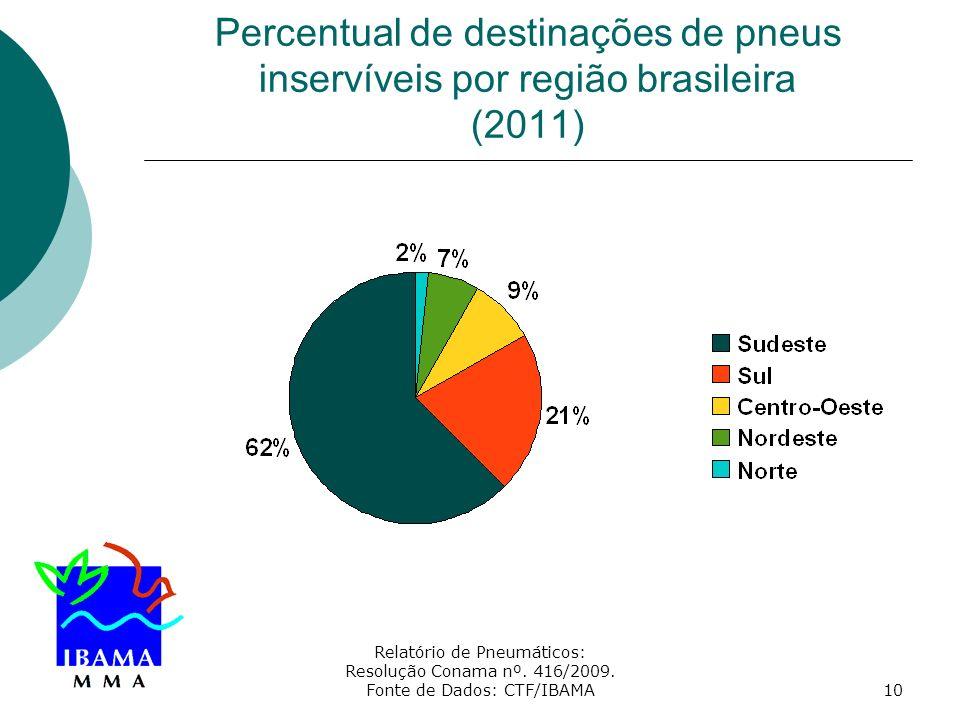 Relatório de Pneumáticos: Resolução Conama nº. 416/2009. Fonte de Dados: CTF/IBAMA10 Percentual de destinações de pneus inservíveis por região brasile