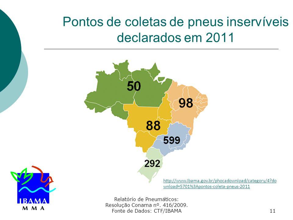 Relatório de Pneumáticos: Resolução Conama nº. 416/2009. Fonte de Dados: CTF/IBAMA11 Pontos de coletas de pneus inservíveis declarados em 2011 http://