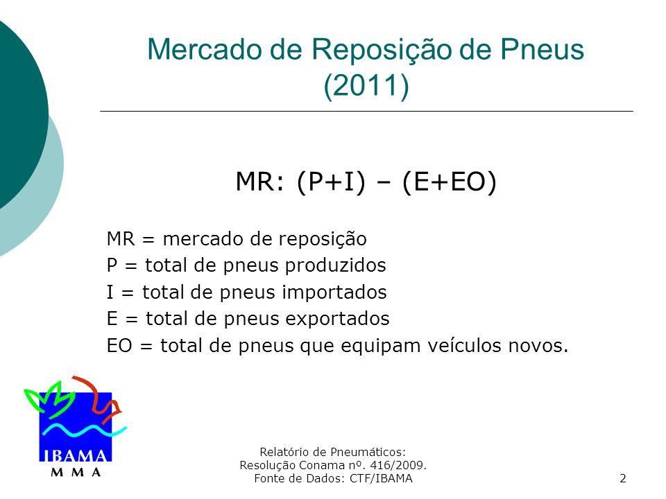 Relatório de Pneumáticos: Resolução Conama nº. 416/2009. Fonte de Dados: CTF/IBAMA2 Mercado de Reposição de Pneus (2011) MR: (P+I) – (E+EO) MR = merca