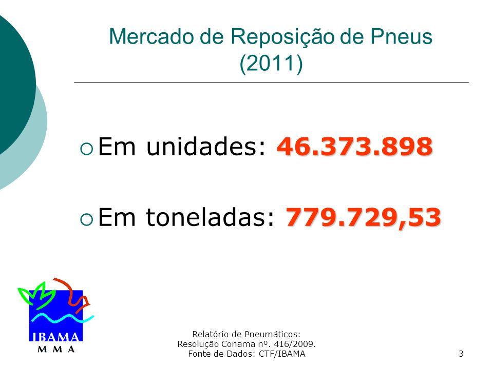 Relatório de Pneumáticos: Resolução Conama nº. 416/2009. Fonte de Dados: CTF/IBAMA3 Mercado de Reposição de Pneus (2011) 46.373.898 Em unidades: 46.37