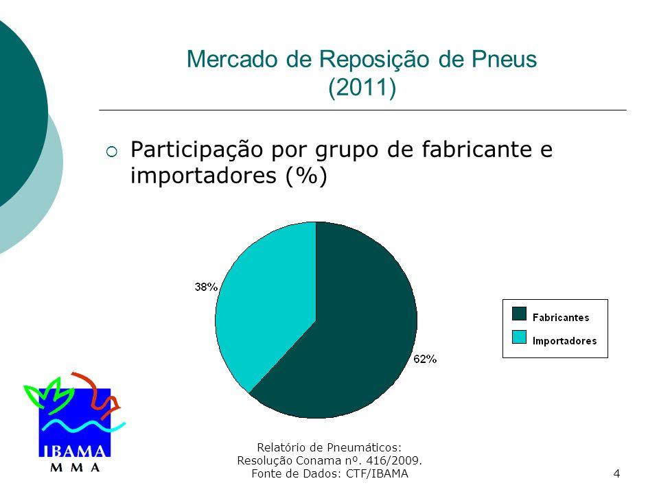 Relatório de Pneumáticos: Resolução Conama nº. 416/2009. Fonte de Dados: CTF/IBAMA4 Mercado de Reposição de Pneus (2011) Participação por grupo de fab